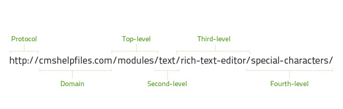 Javelin creates levels through the sitemap. Moving the pages will not alter the URL structure.